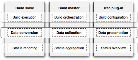 3-layer architecture: the build slaves, the build master and the Trac plug-in